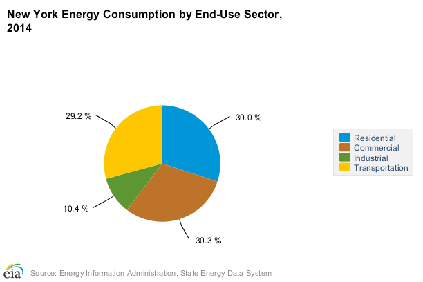 New York Energy Consumption 2014